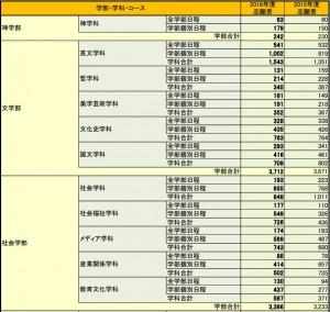 鳥取 大学 出願 状況 鳥取大学/入試結果(倍率)|大学受験パスナビ:旺文社