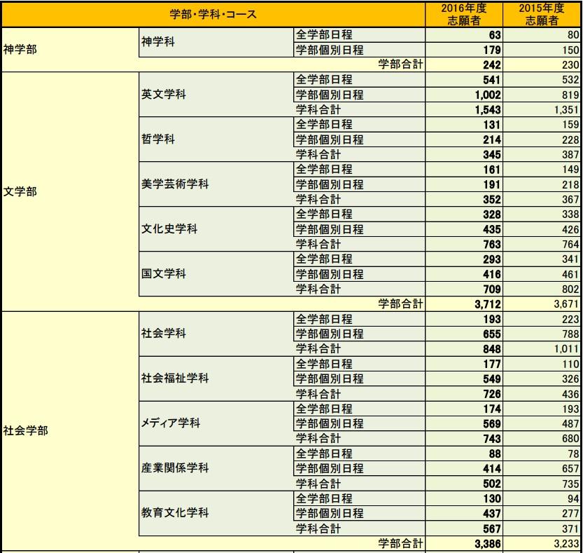 奈良 女子 大学 出願 状況