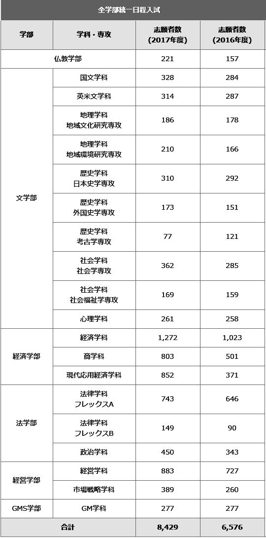 komazawadaigaku_syutugan