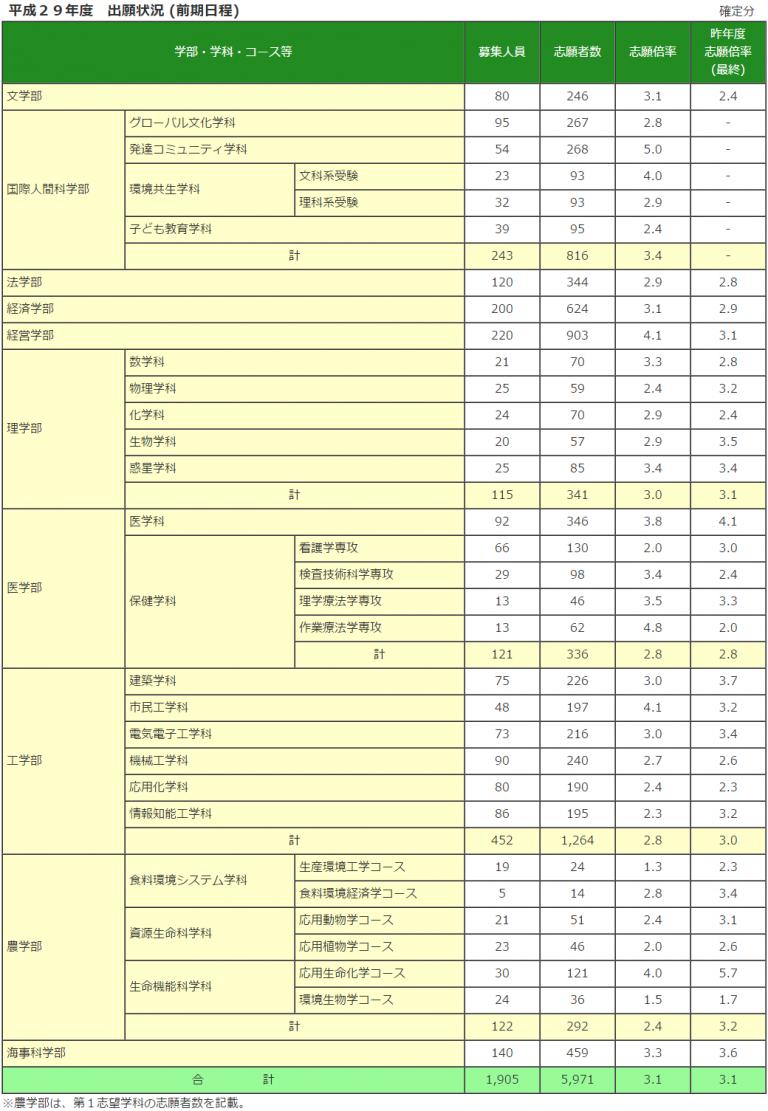 名古屋 大学 出願 状況 平成31年度名古屋大学一般入試(前期日程・後期日程)出願状況