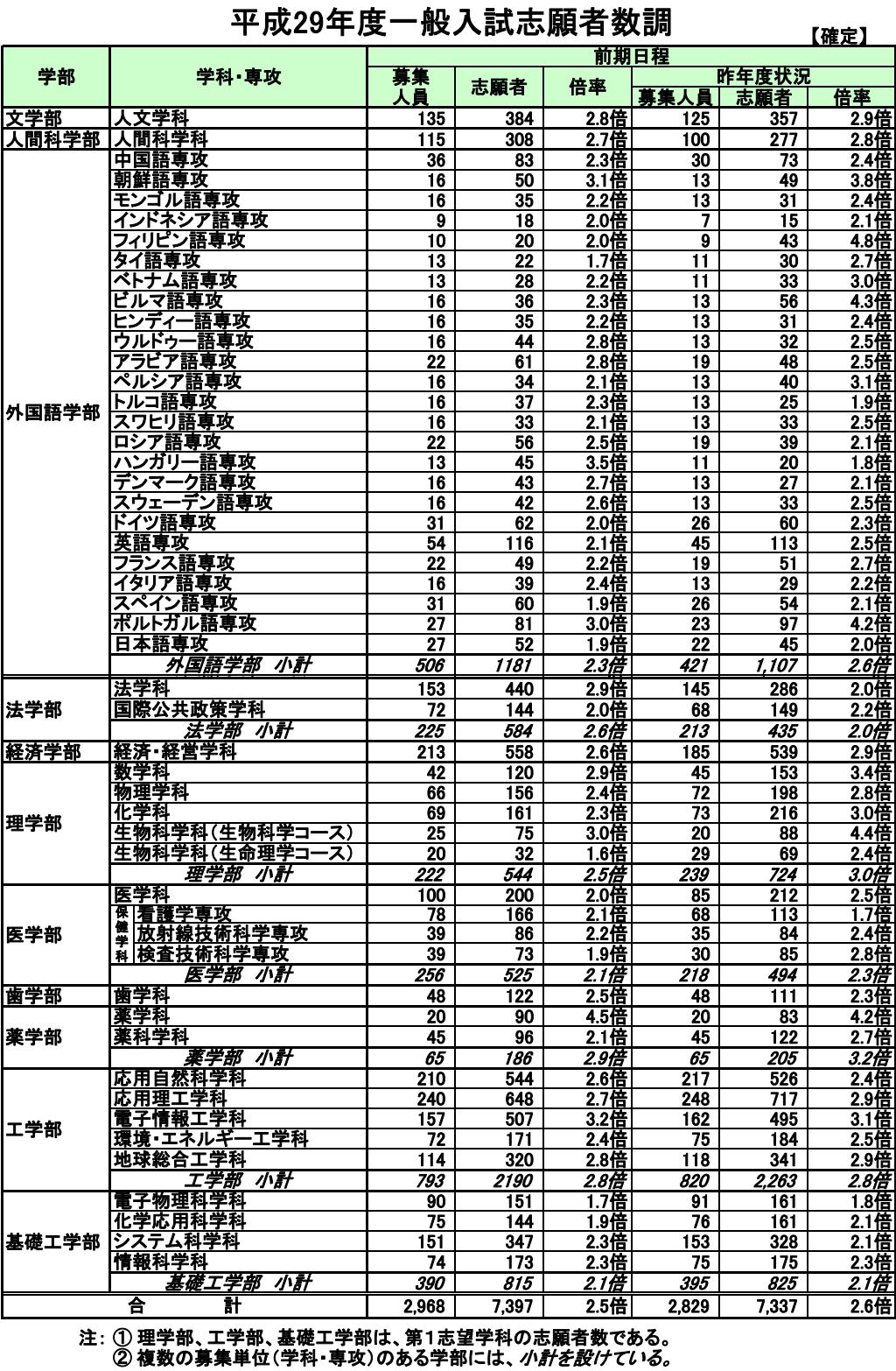 状況 九州 大学 出願 日本赤十字九州国際看護大学 学部