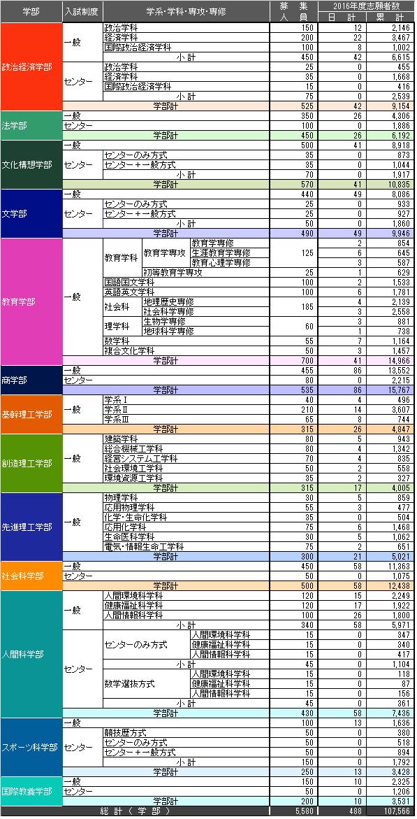 shigan_list_160204