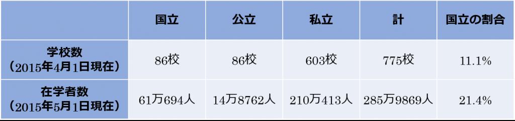 国立大学 学校数 在学者数